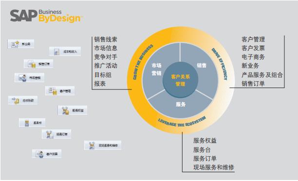 SAP Business ByDesign,SAP BYD,SAP云,云ERP系统,租赁式ERP,云ERP软件,SAP代理商